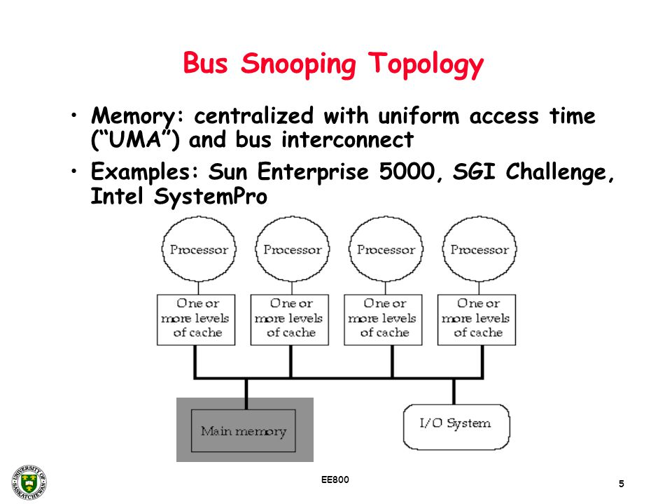 Bus Snooping Topology Memory: centralized with uniform access time ( UMA ) and bus interconnect.