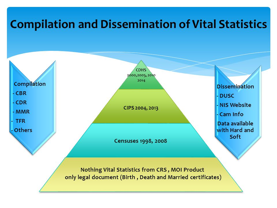Compilation and Dissemination of Vital Statistics