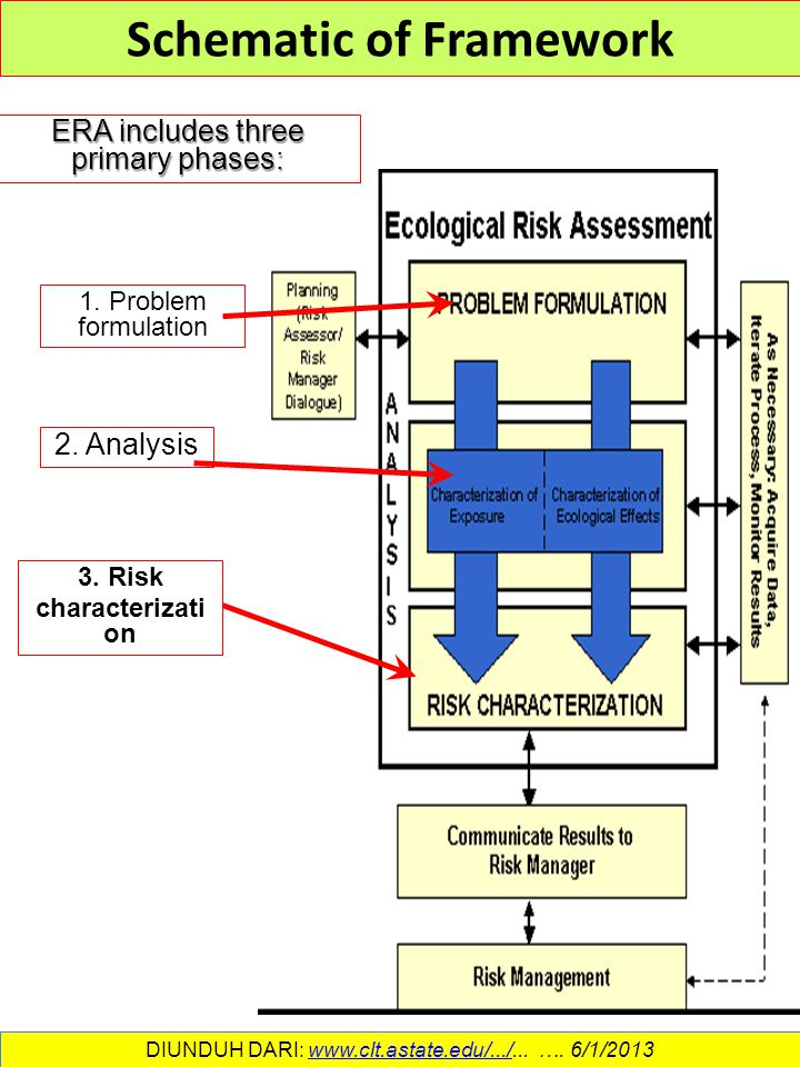Era environmental risk assessment ppt download schematic of framework ccuart Image collections