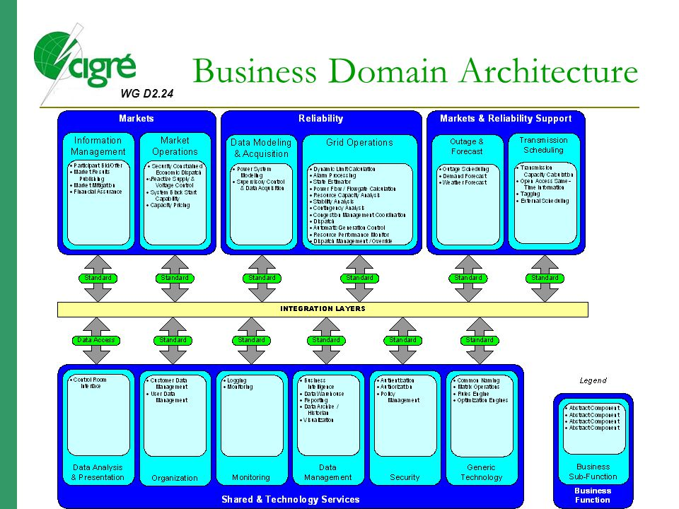 Business Domain Architecture
