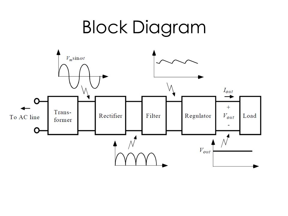 regulated linear power supply ppt video online download rh slideplayer com block diagram switched mode power supply block diagram power supply for guided missile