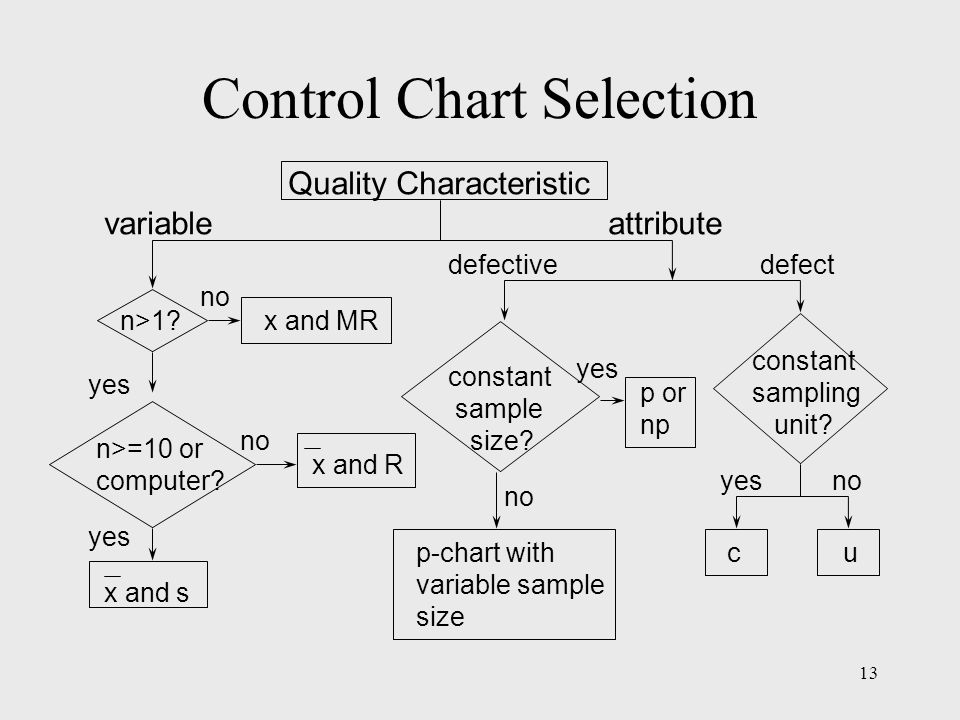 Control Chart Selection