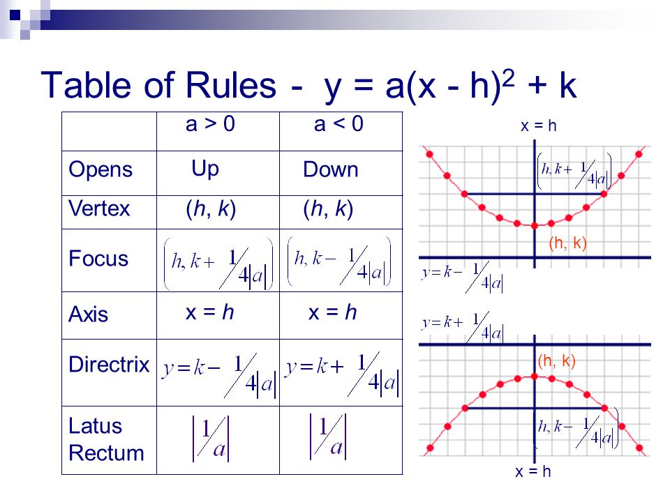 Table of Rules - y = a(x - h)2 + k