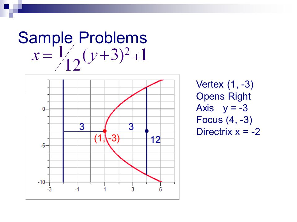 Sample Problems Vertex (1, -3) Opens Right Axis y = -3 Focus (4, -3) Directrix x = -2