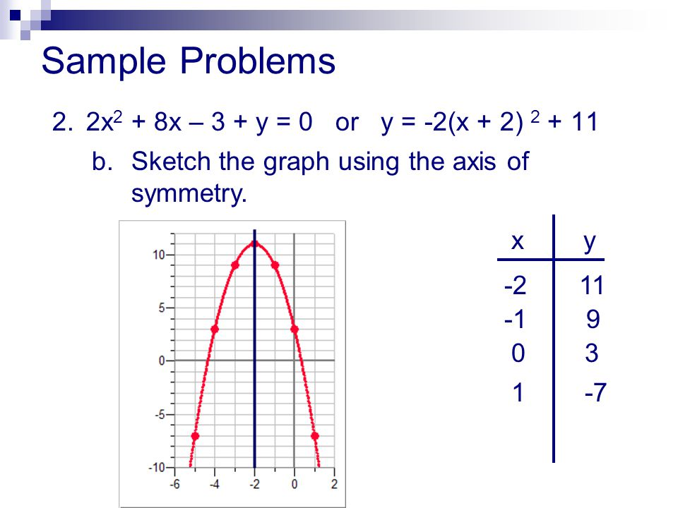 Sample Problems 2. 2x2 + 8x – 3 + y = 0 or y = -2(x + 2)