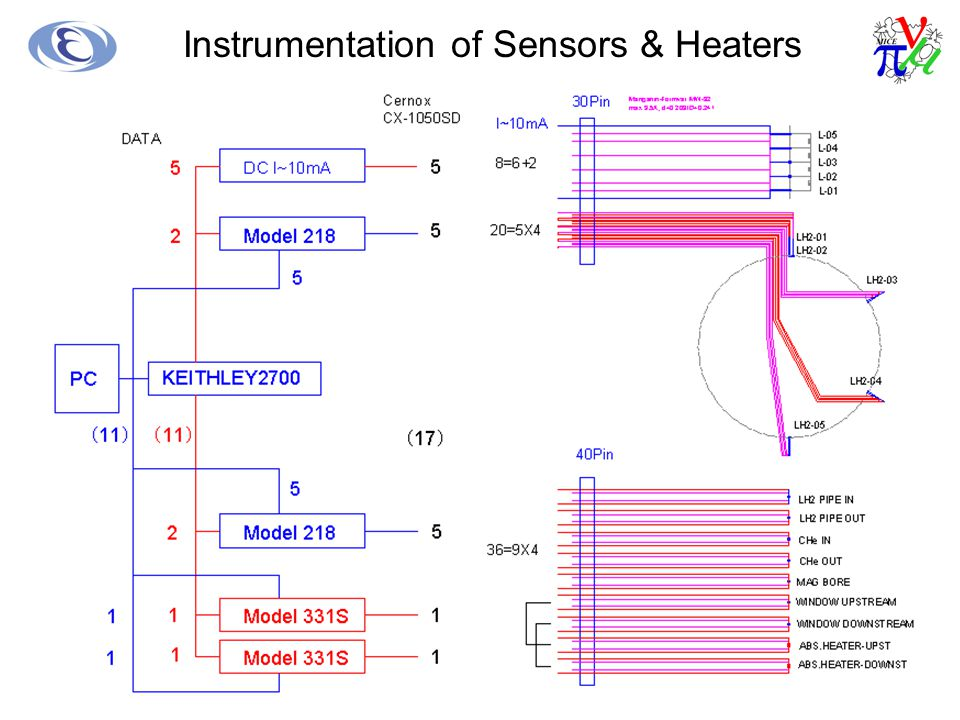 Instrumentation of Sensors & Heaters
