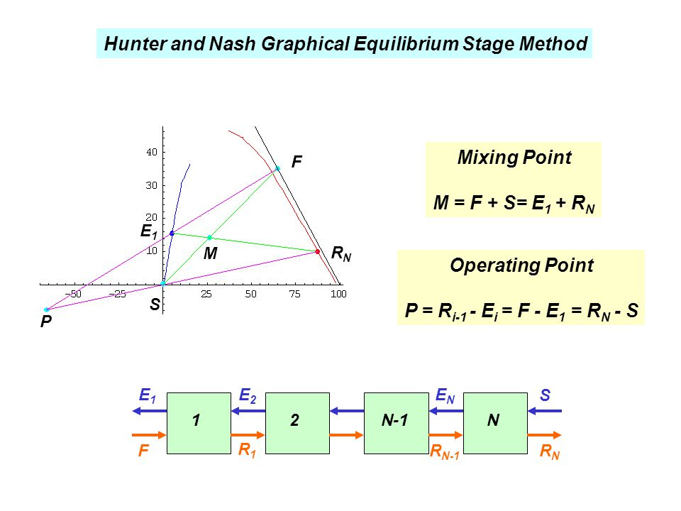 Hunter and Nash Graphical Equilibrium Stage Method