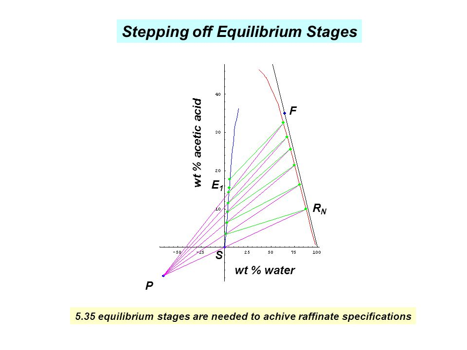 Stepping off Equilibrium Stages