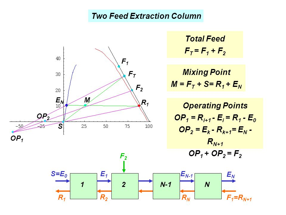 Two Feed Extraction Column