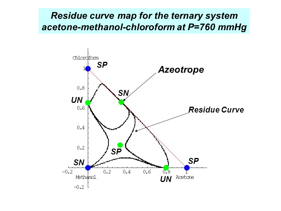 Residue curve map for the ternary system