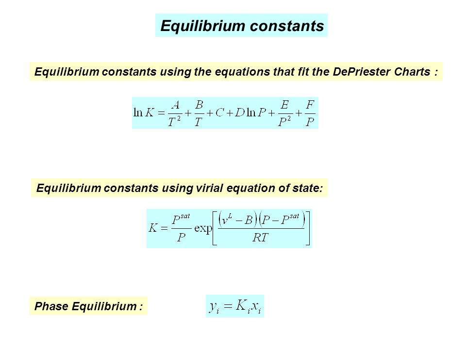 Equilibrium constants using virial equation of state: