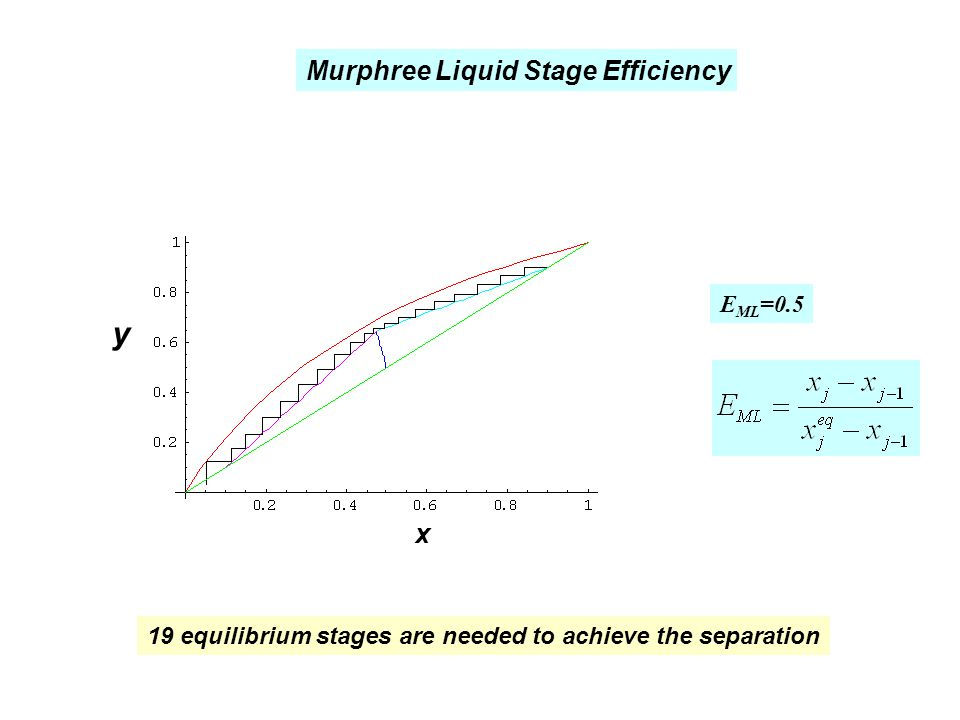19 equilibrium stages are needed to achieve the separation