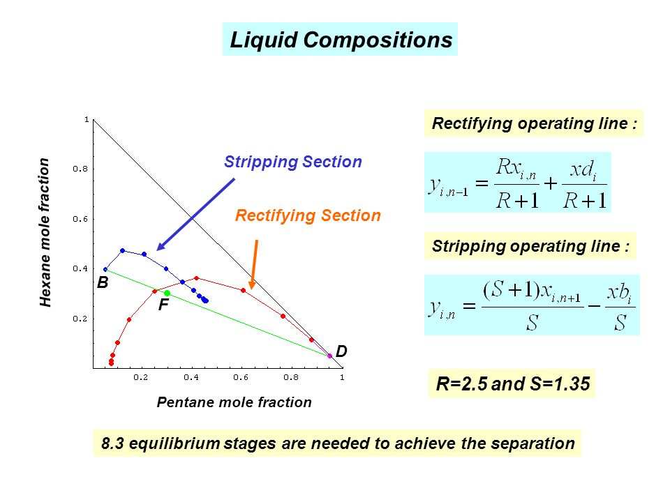 8.3 equilibrium stages are needed to achieve the separation