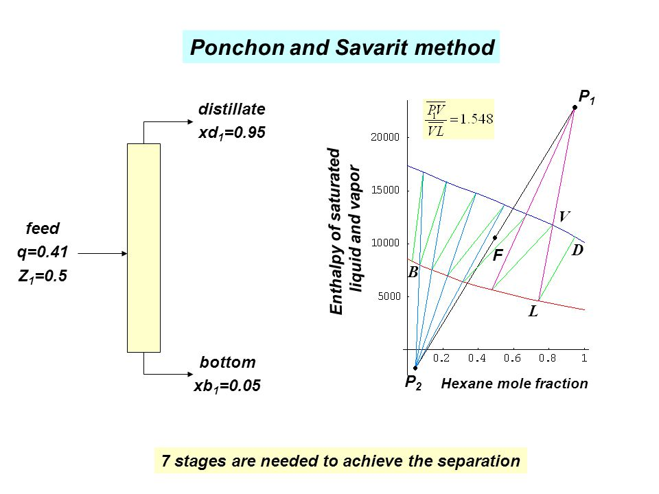 Ponchon and Savarit method
