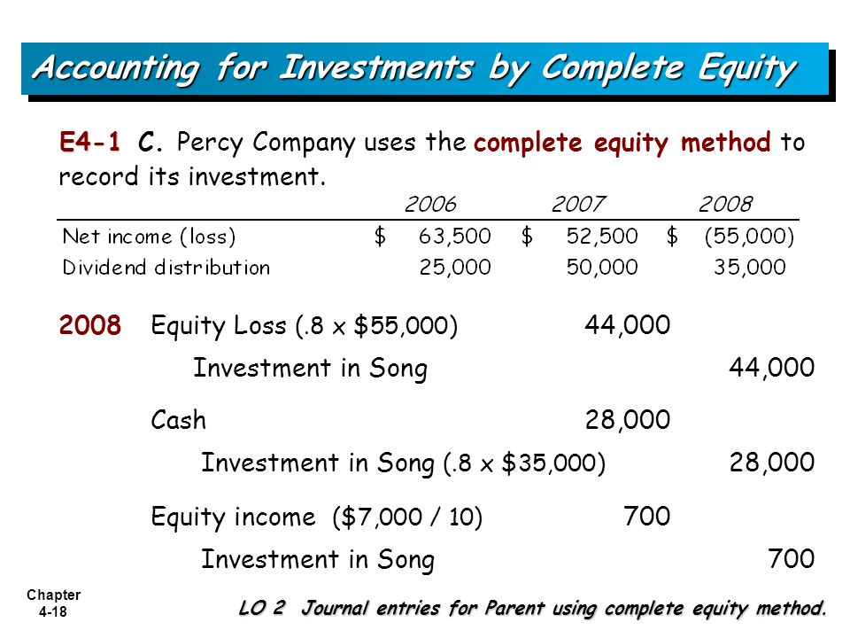 Accounting for Investments by Complete Equity