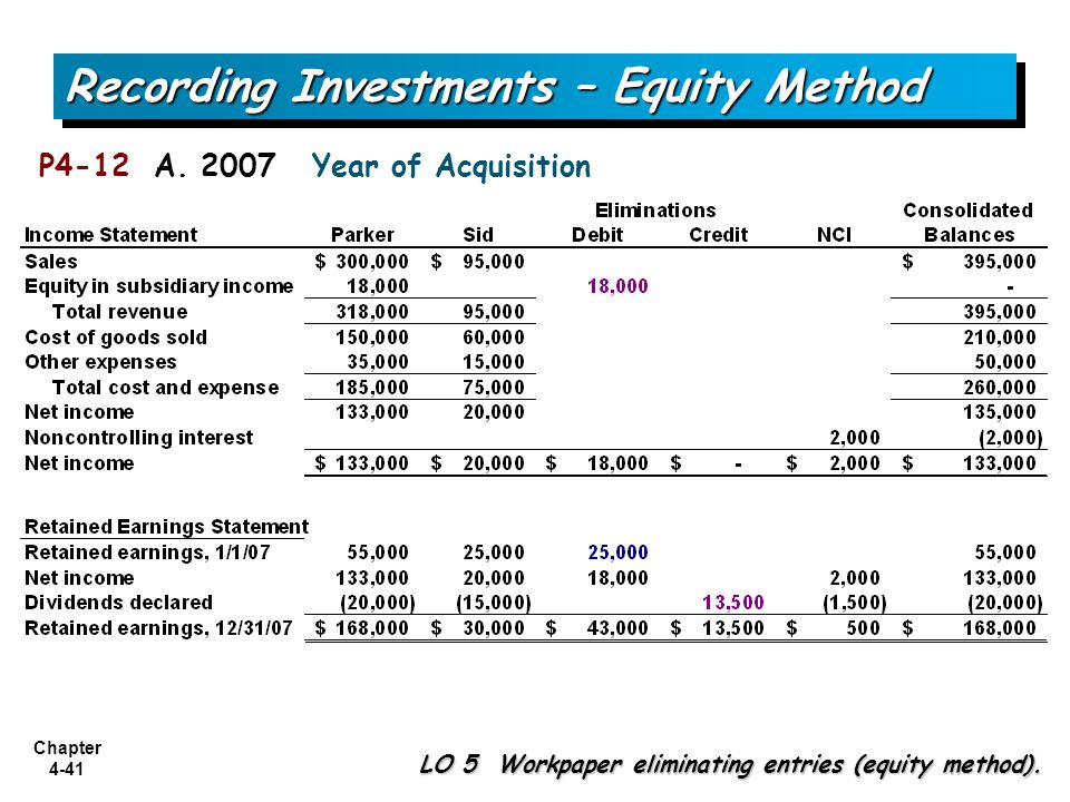 Recording Investments – Equity Method