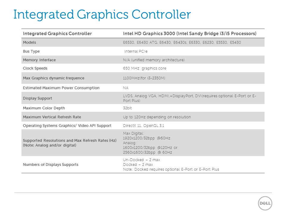 Intel Graphics Controller