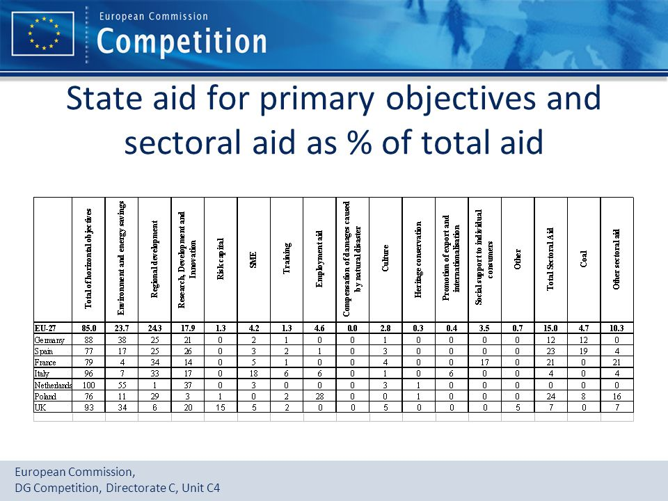 State aid for primary objectives and sectoral aid as % of total aid