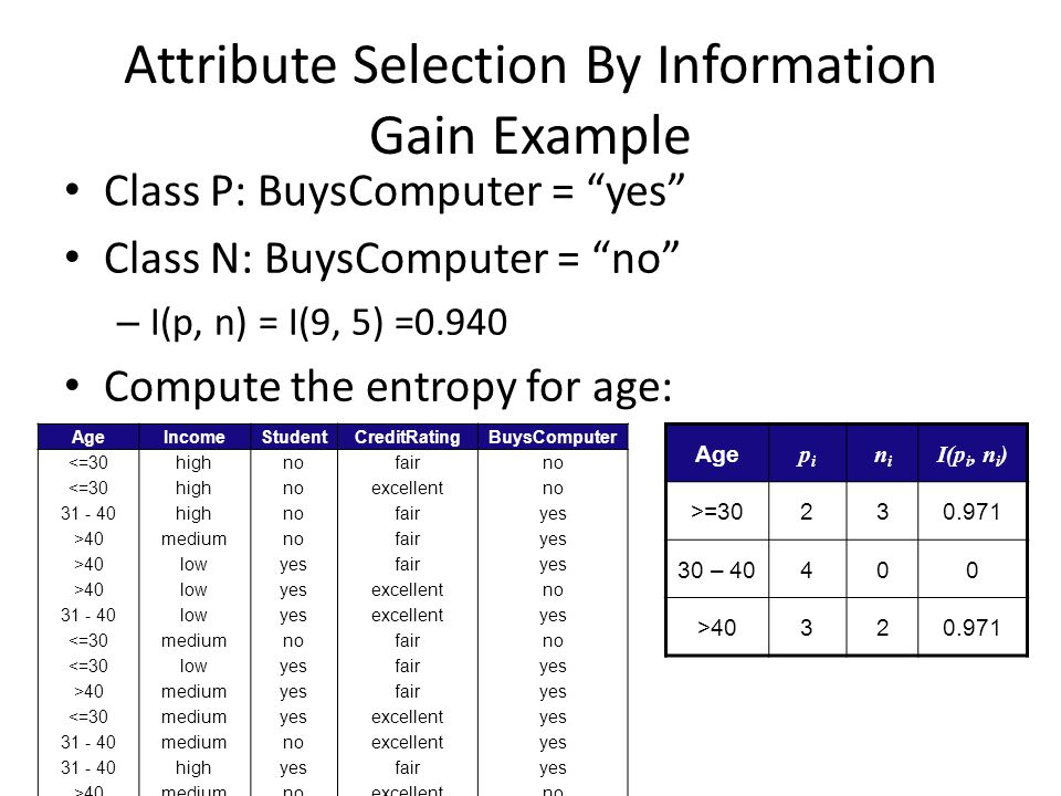 Attribute Selection By Information Gain Example