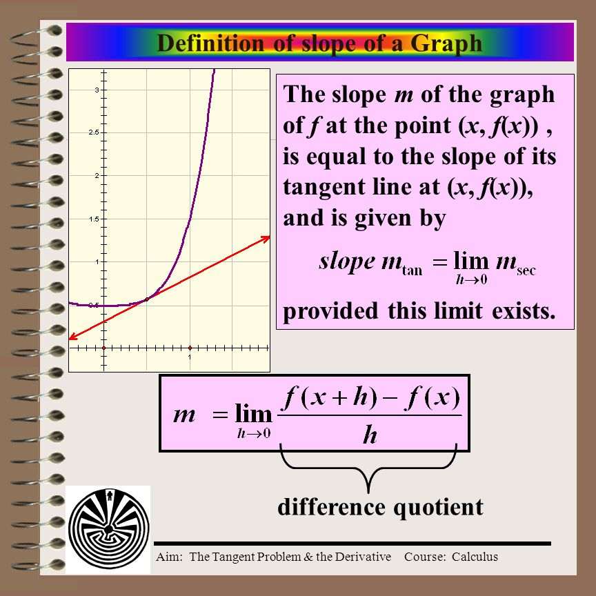 Definition of slope of a Graph