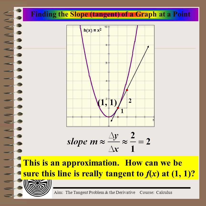 Finding the Slope (tangent) of a Graph at a Point