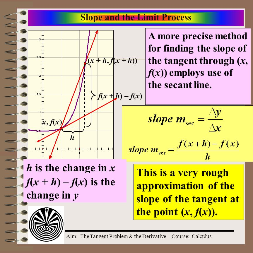 Slope and the Limit Process
