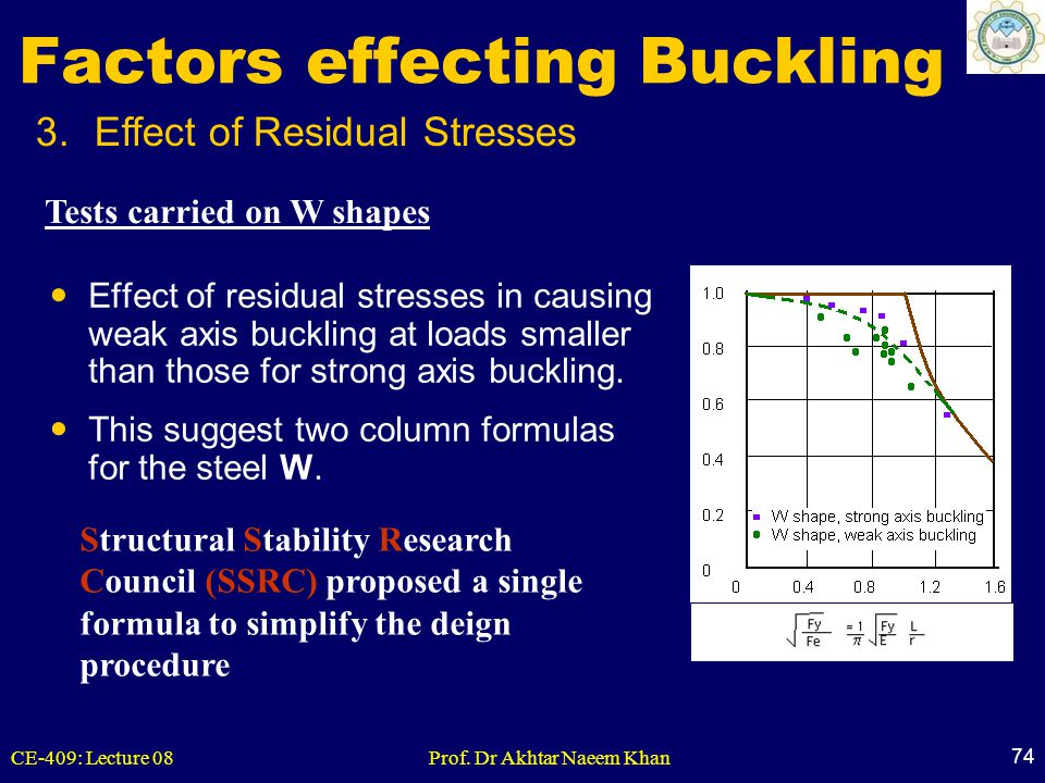 Factors effecting Buckling