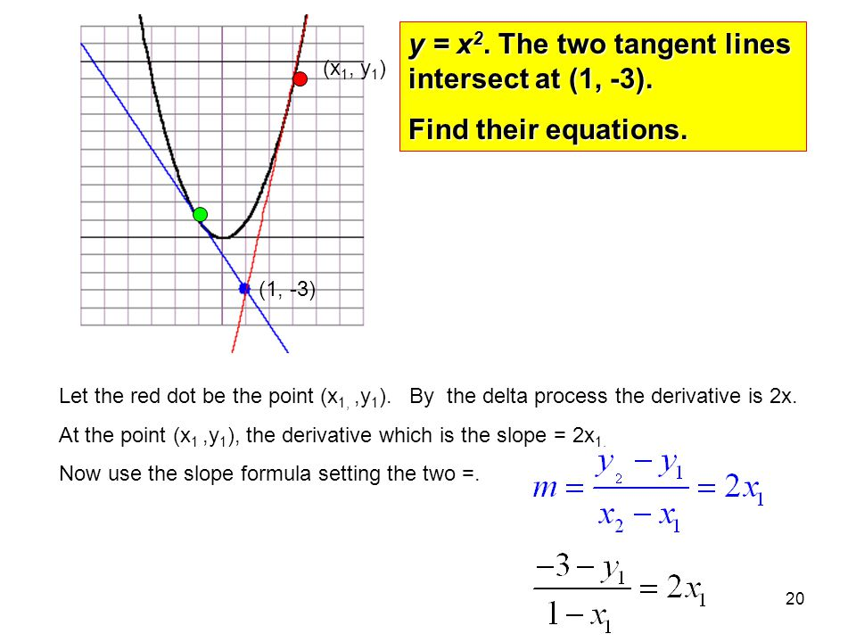 y = x2. The two tangent lines intersect at (1, -3).