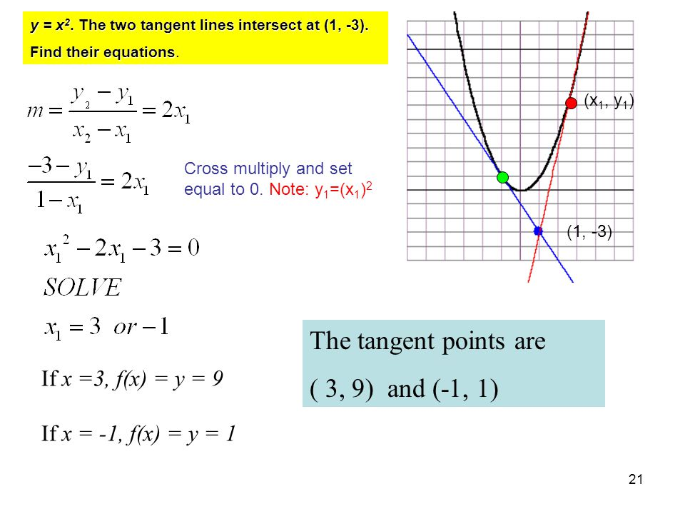 The tangent points are ( 3, 9) and (-1, 1) If x =3, f(x) = y = 9