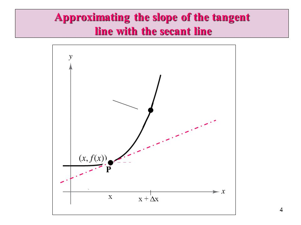 Approximating the slope of the tangent line with the secant line