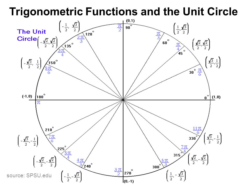 Trigonometric Functions and the Unit Circle - ppt download