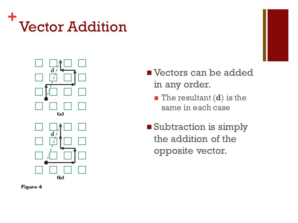 Vector Addition Vectors can be added in any order.