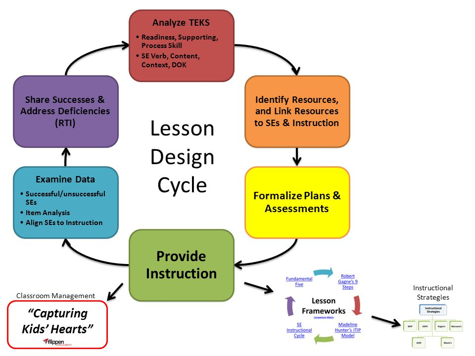 Teaching learning cycle from design to implementation for Itip lesson plan template