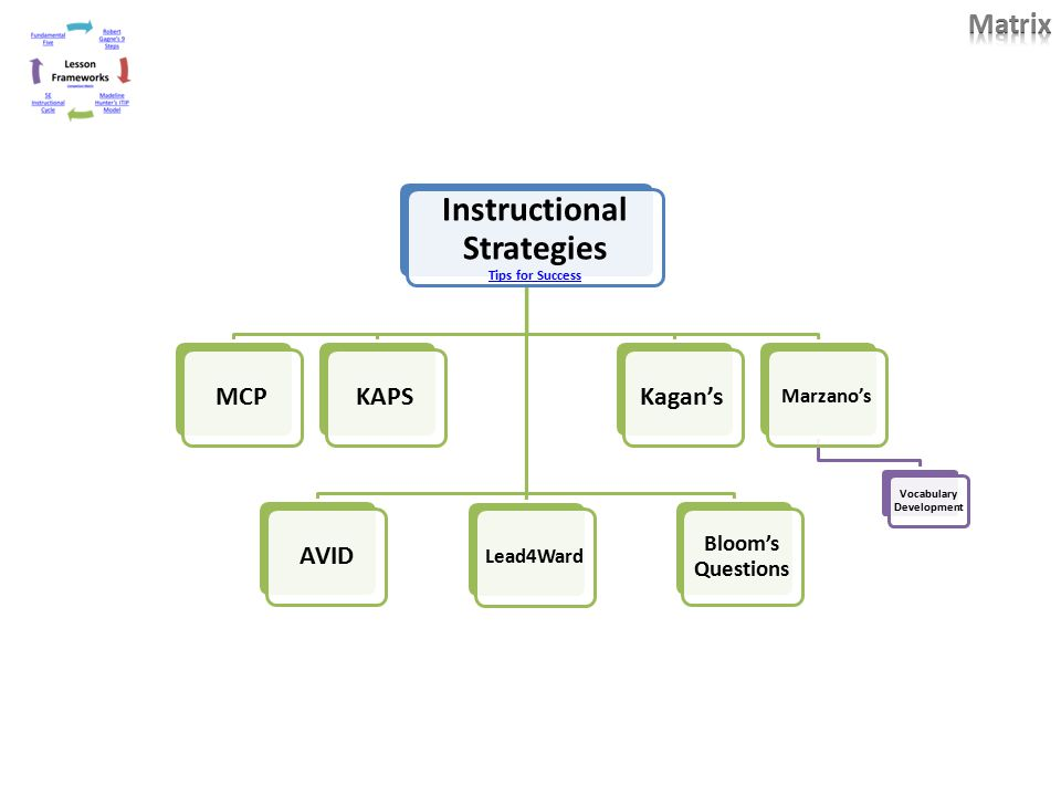 Avid Vocabulary Concept Map.Teaching Learning Cycle From Design To Implementation Ppt Download