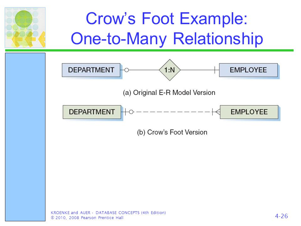 Data Modeling And The Entity Relationship Model Ppt Video Online