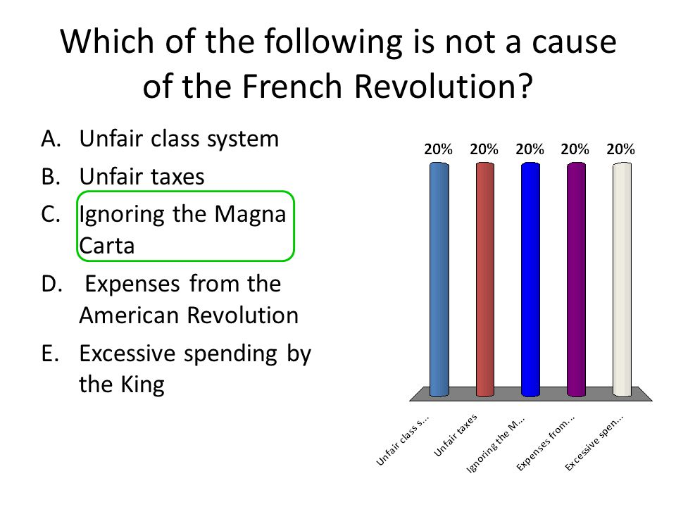 5 causes of the french revolution