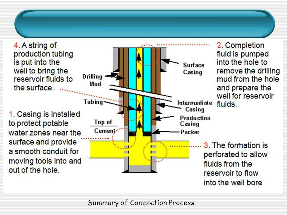 Summary of Completion Process