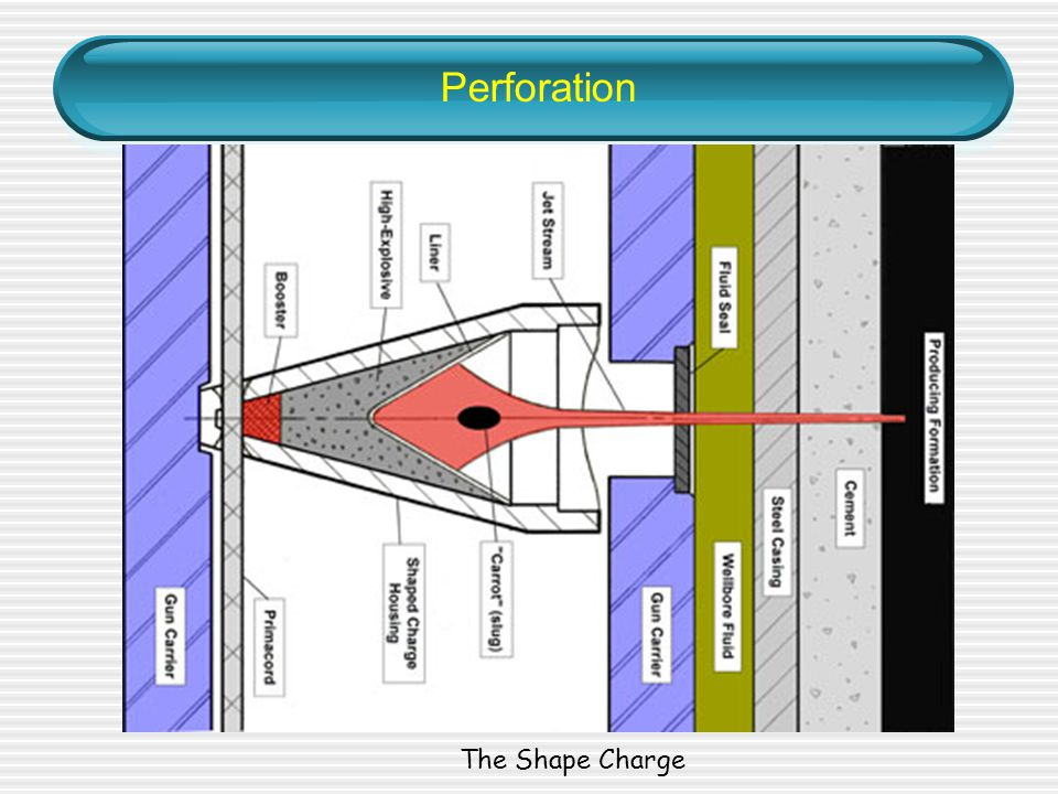 Perforation The Shape Charge