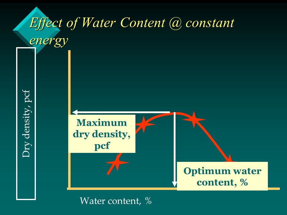 Effect of Water constant energy