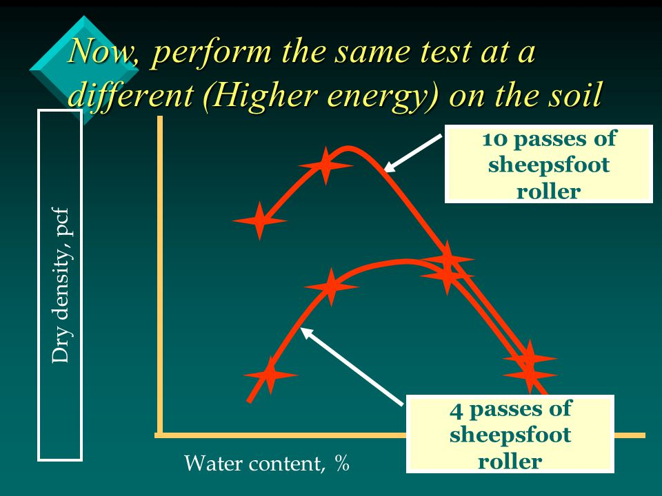 Now, perform the same test at a different (Higher energy) on the soil