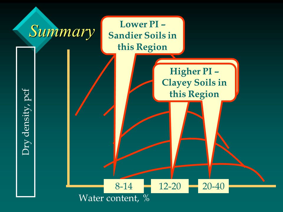 Lower PI – Sandier Soils in this Region