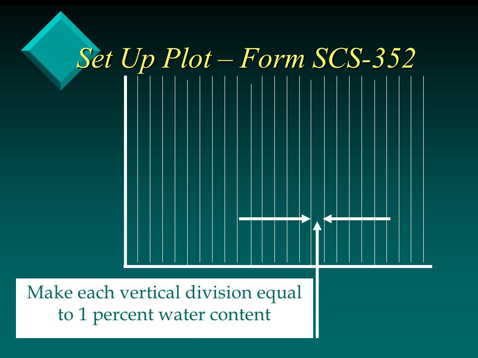 Make each vertical division equal to 1 percent water content