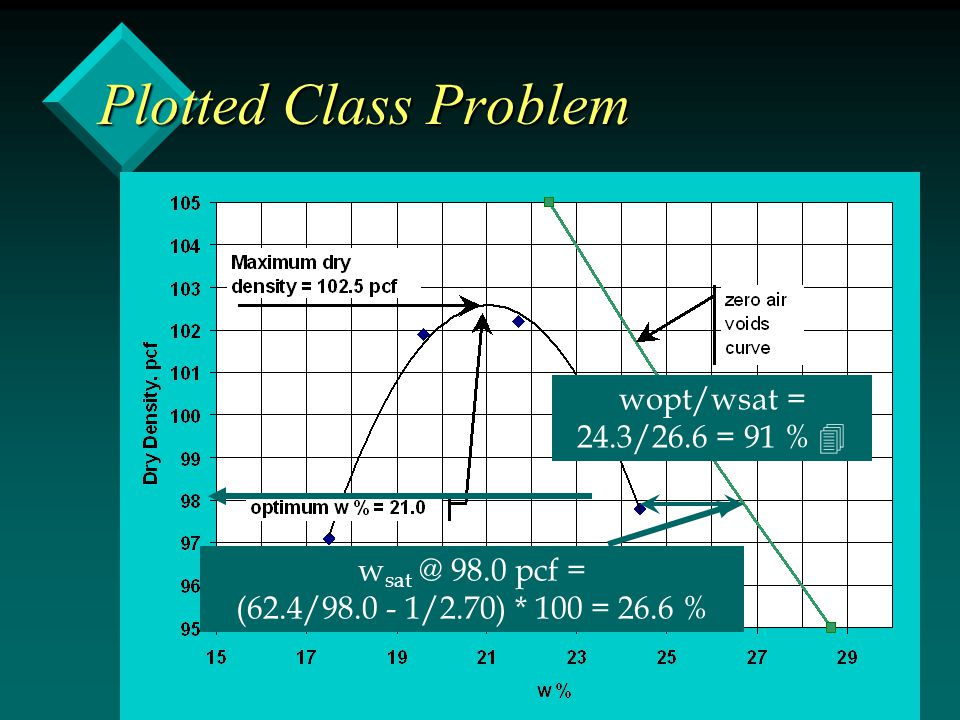 Plotted Class Problem wopt/wsat = 24.3/26.6 = 91 % 