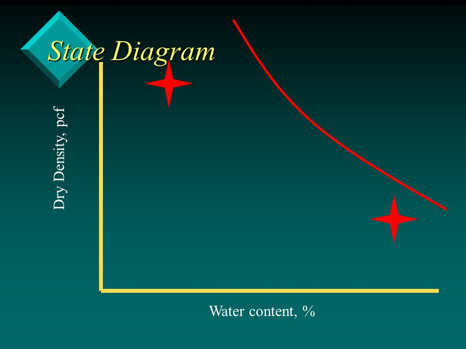 State Diagram Dry Density, pcf Water content, %
