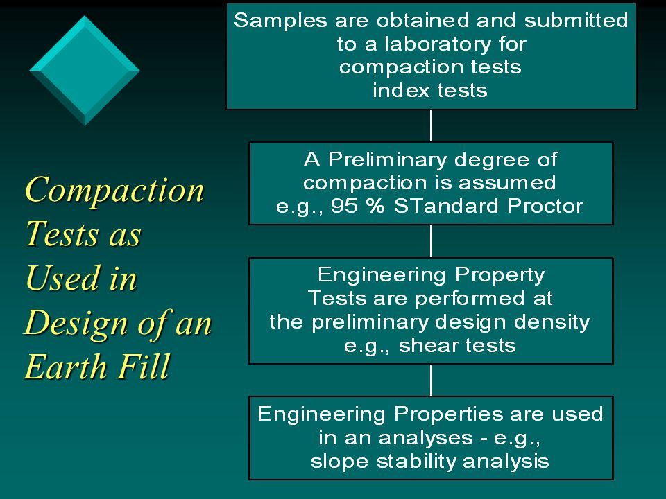Compaction Tests as Used in Design of an Earth Fill