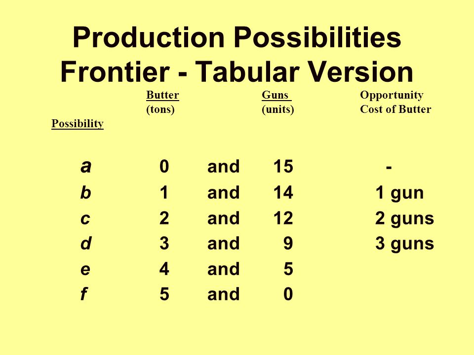 Production Possibilities Frontier - Tabular Version