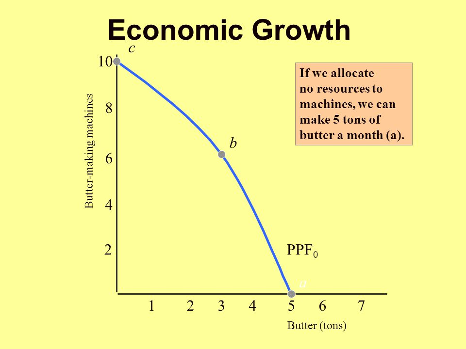 Economic Growth c 10 8 b PPF0 a Butter (tons)