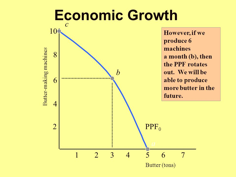 Economic Growth c Butter (tons) b a PPF0