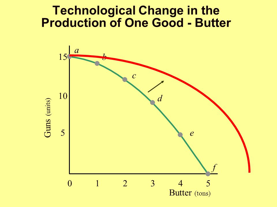 Technological Change in the Production of One Good - Butter
