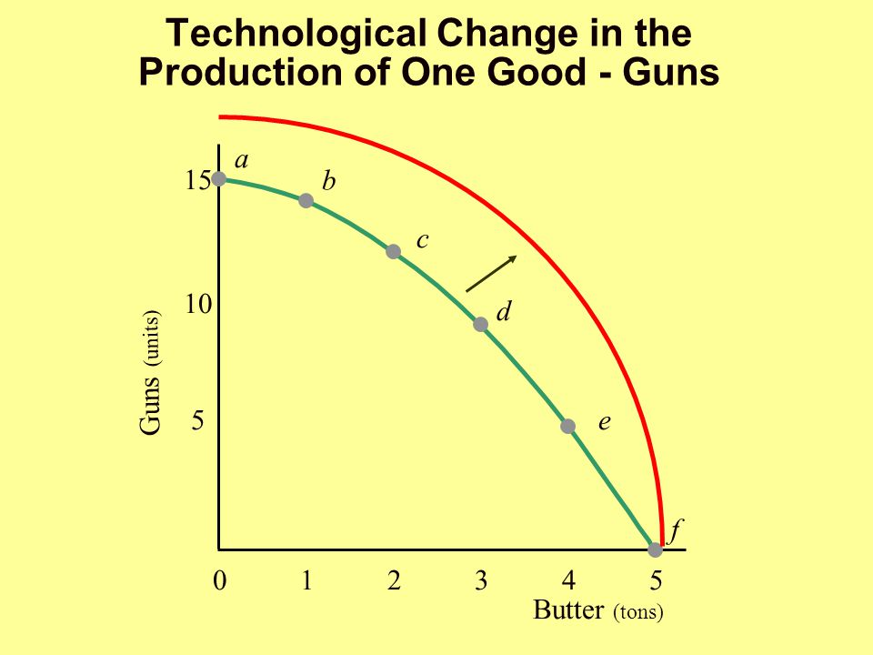 Technological Change in the Production of One Good - Guns